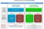 Fiscalité de l'assurance-vie au décès : 757B et 990I