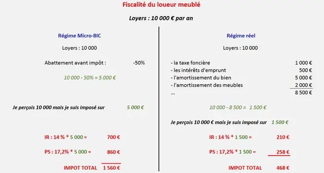 Comment Sont Imposes Les Loyers De Votre Location Meublee Lmnp 2020