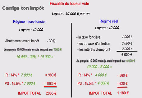 Calcul Le Salaire Brut Net Au Quebec 2018 Calcul Conversion >> Comment Sont Imposes Les Revenus Locatifs Calculs Et Conseils Pour