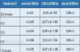 Barème kilométrique 2019 : comment calculer les frais pour les impôts?