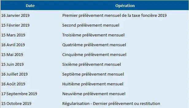 Taxe foncière 2020 : dates de paiement et prélèvements mensuels.