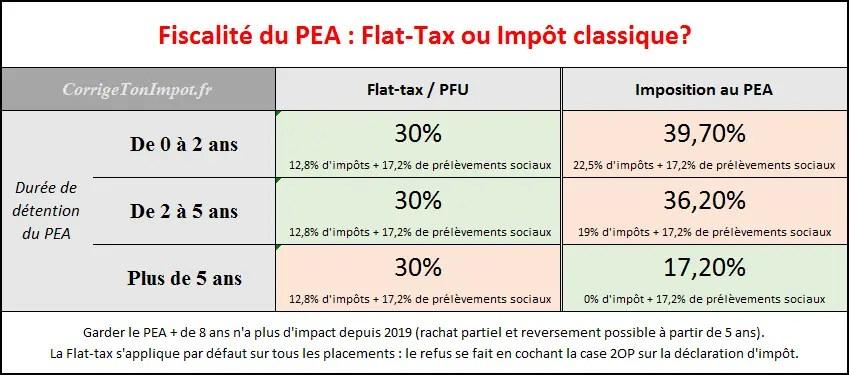 Fiscalite Et Impot Du Plan D Epargne En Actions Pea 5
