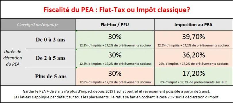 Fiscalité du PEA en vigueur depuis 2019. Faut-il opter pour la Flat-tax alias PFU ou choisir l'impôt selon la durée de détention du PEA?