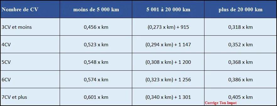 Bareme 2021 Pour Les Frais Kilometriques Corrigetonimpot