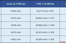 Barème kilométrique 2021 : comment calculer les frais pour les impôts?