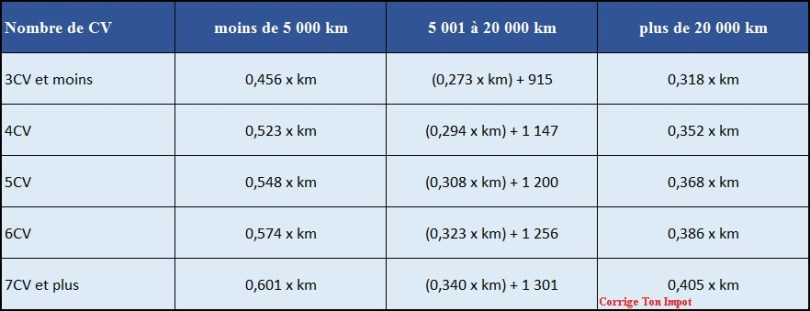 Barème kilométrique 2020 - Utile pour les frais réels de la déclaration d'impôt 2020