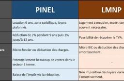 Que choisir entre la loi Pinel et la location meublée LMNP?