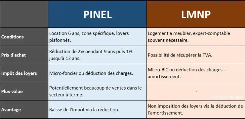 que choisir entre la location meublée lmnp ou la loi PINEL?