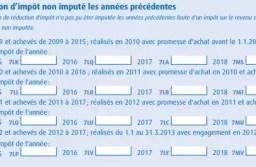 Scellier : le report des réductions provisionnées non imputées.