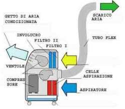 climatizzatori trasportabilisu rotelle