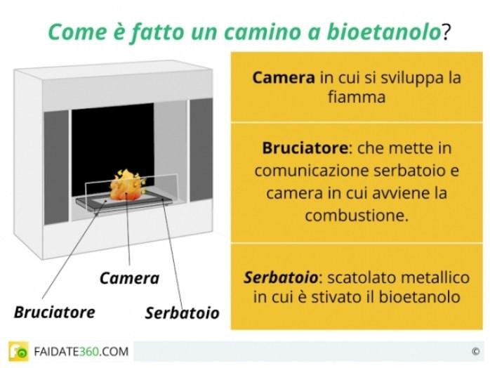 biocaminetto schema struttura