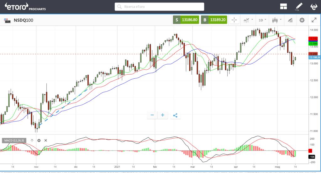 piattaforma prochart trading