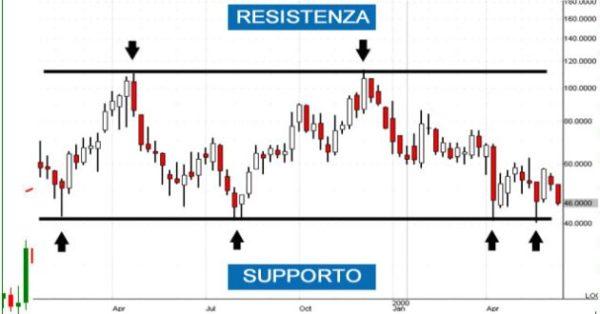 soportes y resistencias del mercado