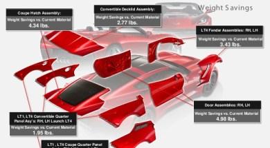 TCA Ultra Lite composite material in the C7 Corvette coupe.