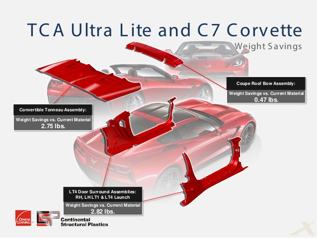 TCA Ultra Lite composite material in the C7 Corvette convertible.