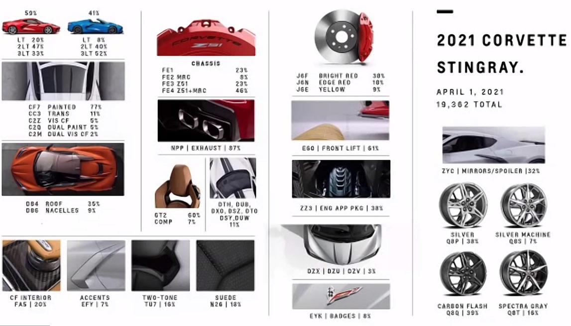 2021 Corvette Preliminary Production Stats