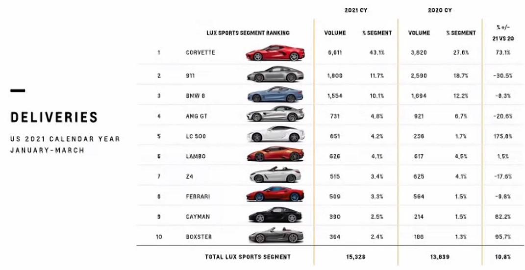 2021 Corvette Market Segment