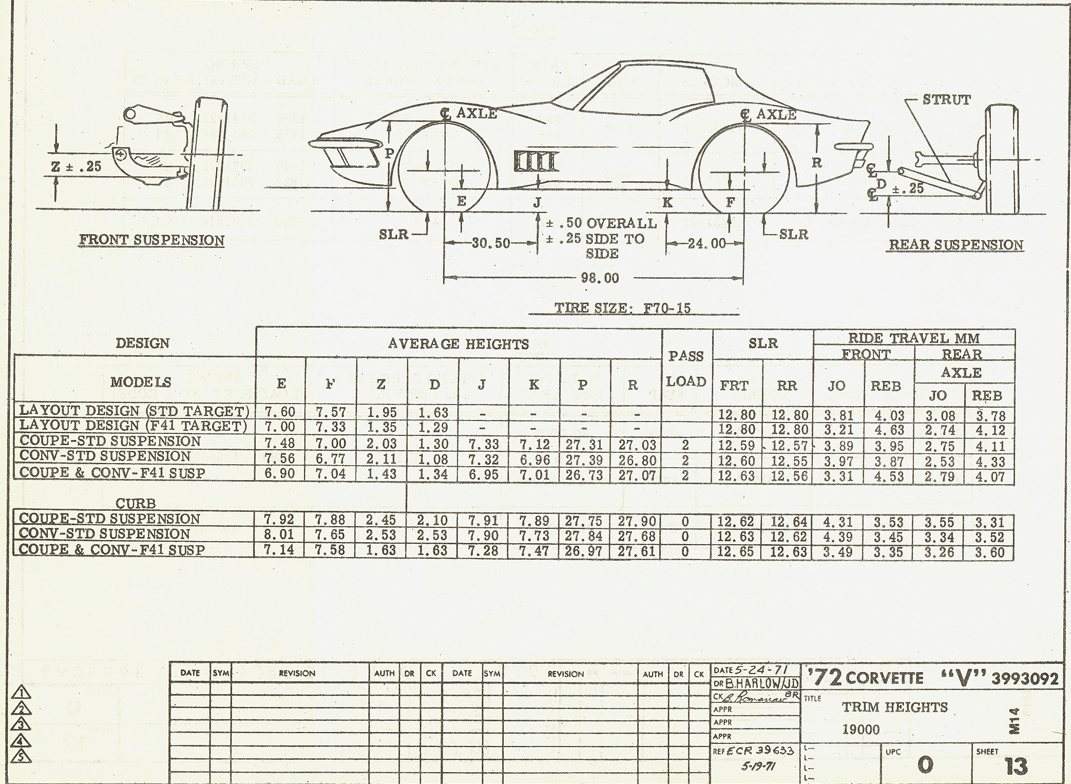 One More Try C3 Ride Height Info Sought