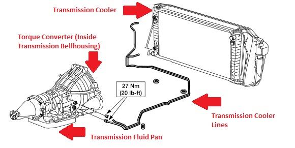 ford f 150 transmissions 2004 2014 overview and how tos corvetteforum rh corvetteforum com 2007 ford f150 radiator diagram 1996 ford f150 radiator diagram
