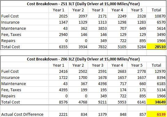 actual_cost_to_own_z51_vs_z06_3e4a341a14b2f1bc94ad8c707f885c61c7806b45