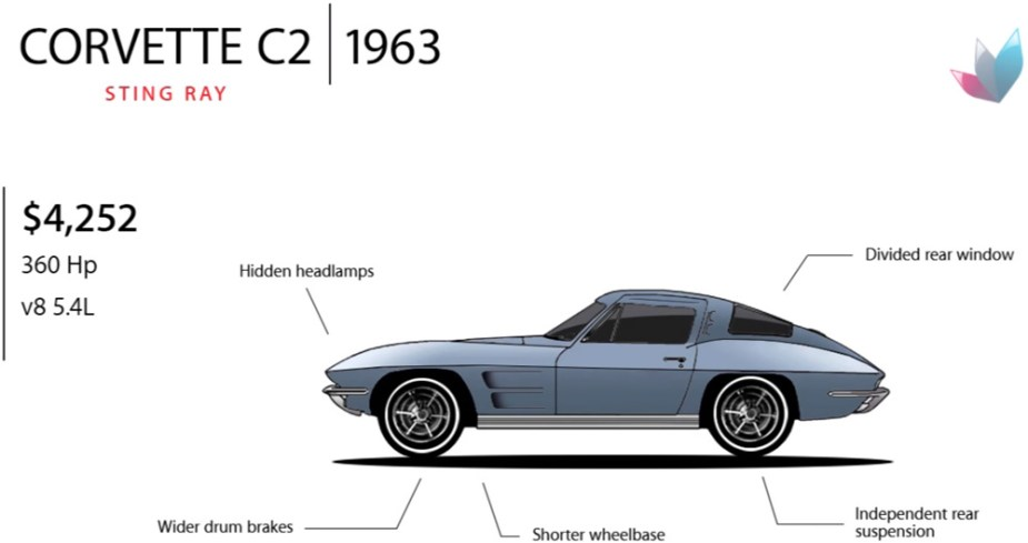 Corvette Evolution: 1963 C2