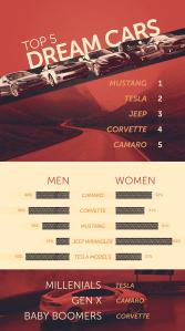 Dream Cars Survey