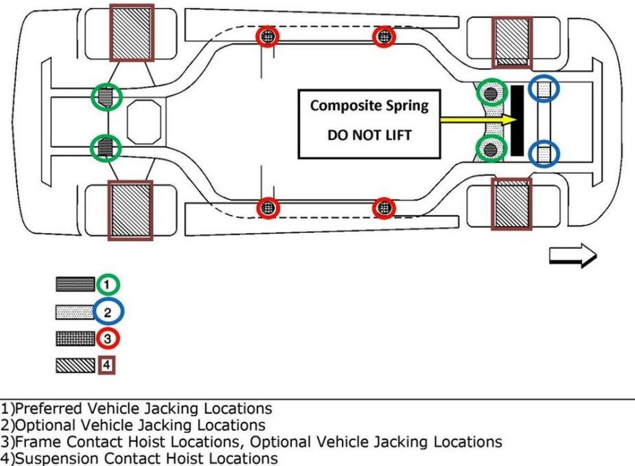 C7 Corvette Jacking Diagram