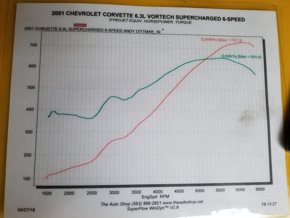 C5 Corvette Dyno Sheet