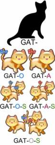 Origen de la palabra gato | Foto: lenguajelenguayhabla.blogspot.com.es
