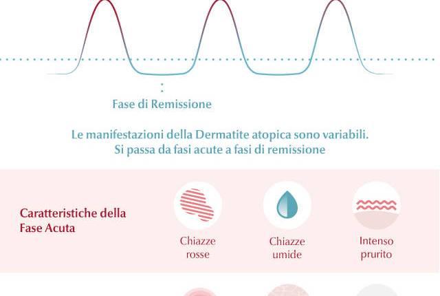 Infografica - Dermatite Atopica2