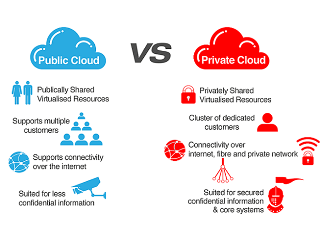 guidance for private cloud