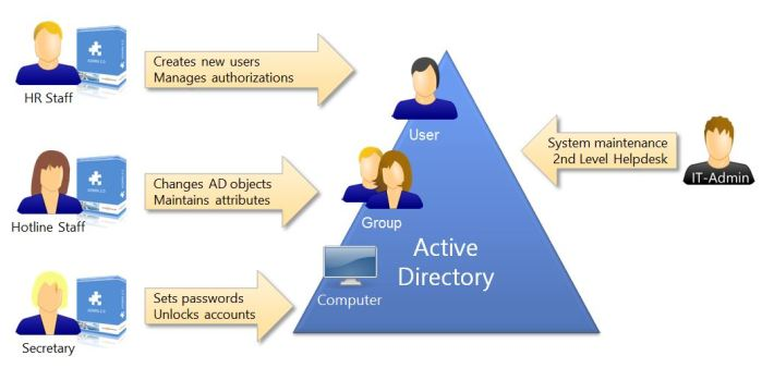 image for active directory
