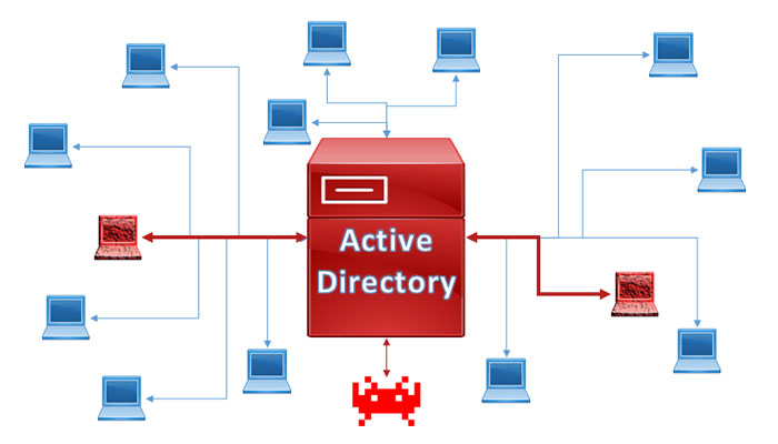 picture for active directory