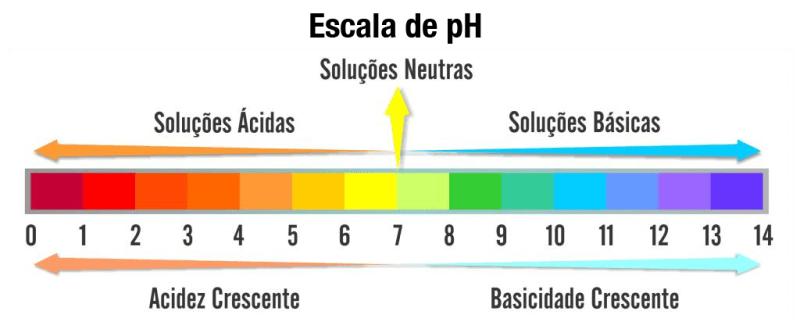 escala_ph