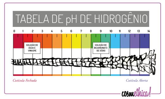 tabela_ph_cabelo