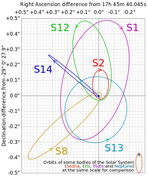 Orbits of solar system vs SO-2 star