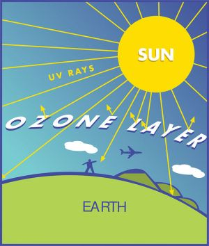 diagram ozone layer illustration – Science and Technology