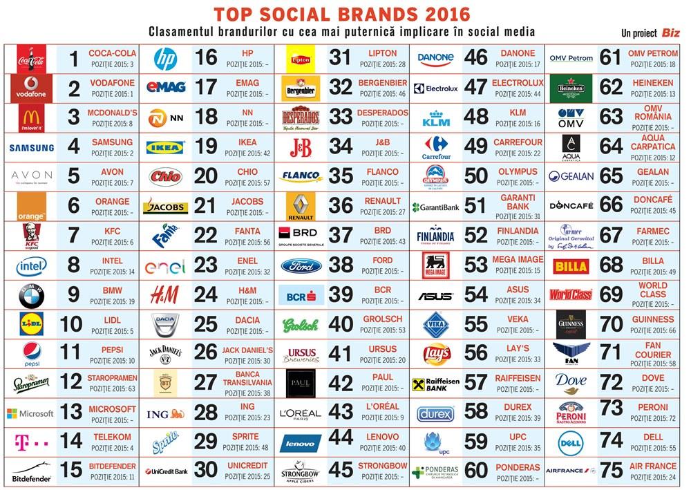 Top Social Brands 2016 - branduri în Social Media