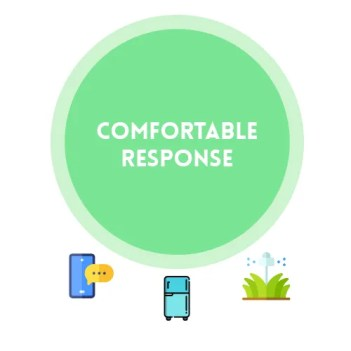 The comfortable response infographic for How To Quickly Set Up Your Environment To Boost Creativity