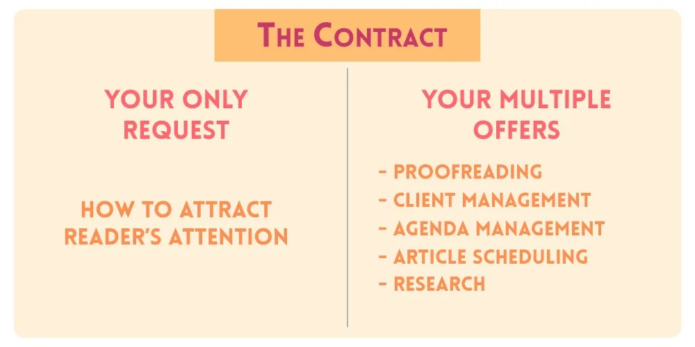 The Contract Infographic for How To Find the Perfect Mentor to Help Improve Your WritingSkills
