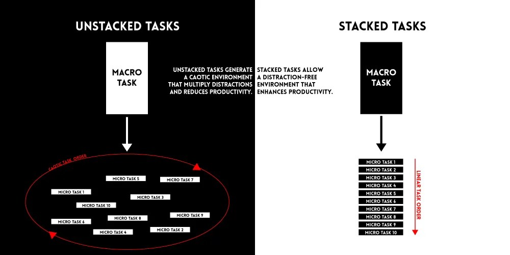 Graphic comparing unstacked and stacked tasks for the 9  Helpful Rules to Keep Distractions Away and Increase Productivity