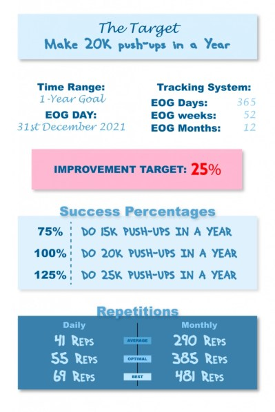 Infographic on how to set a layered goal for for Achievable Goals for Secure Triumph (in only 5 Steps)