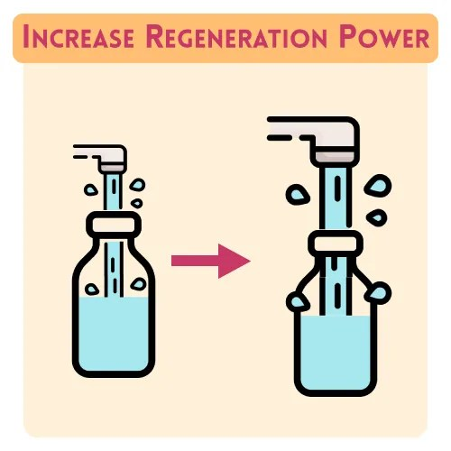Increase regeneration power infographic for How To Strengthen Motivation More Easily With the Regeneration Principle