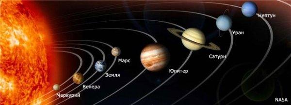 Планеты Солнечной Системы - intaro