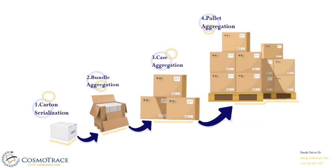 a graphic showing how carton serialization moves to bundle, case, and pallet aggregation