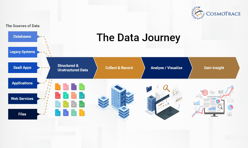 The Data Journey for Pharmaceutical Companies