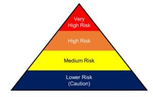 COVID risks