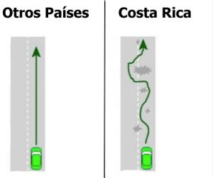 True Diagram for Costa Rica Roads