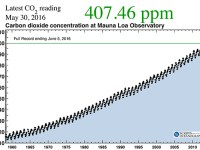 "Atmospheric CO2 Level May Not Drop Below 400 ppm ""Within Our Lifetimes"""