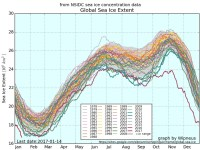 Global Sea Ice Hits Lowest Levels 'Probably In Millenia'